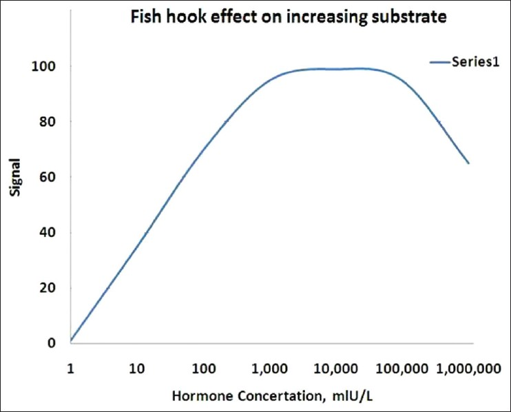 Figure 2: Graph showing fish hook effect