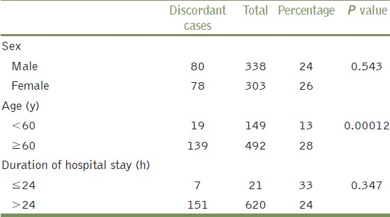 Table 1: Number of discordant cases in relation with sex, age, and duration of hospital stay