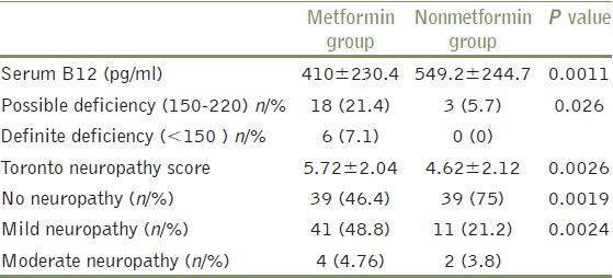 Table 2: Mean B12 levels and toronto clinical neuropathy score