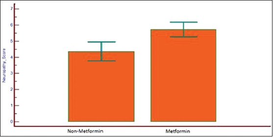 Figure 2: Toronto clinical neuropathy scores in metformin and nonmetformin group