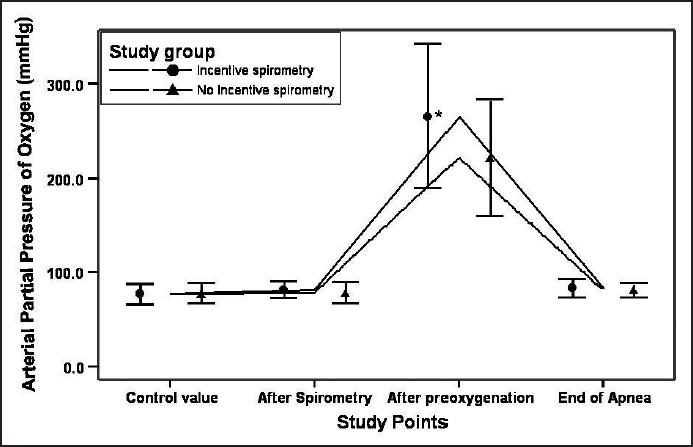 Figure 1: Oxygenation improved significantly at the end of preoxygenation in incentive spirometry group 1 patients (P < 0.001) than deep breathing group 2 patients.