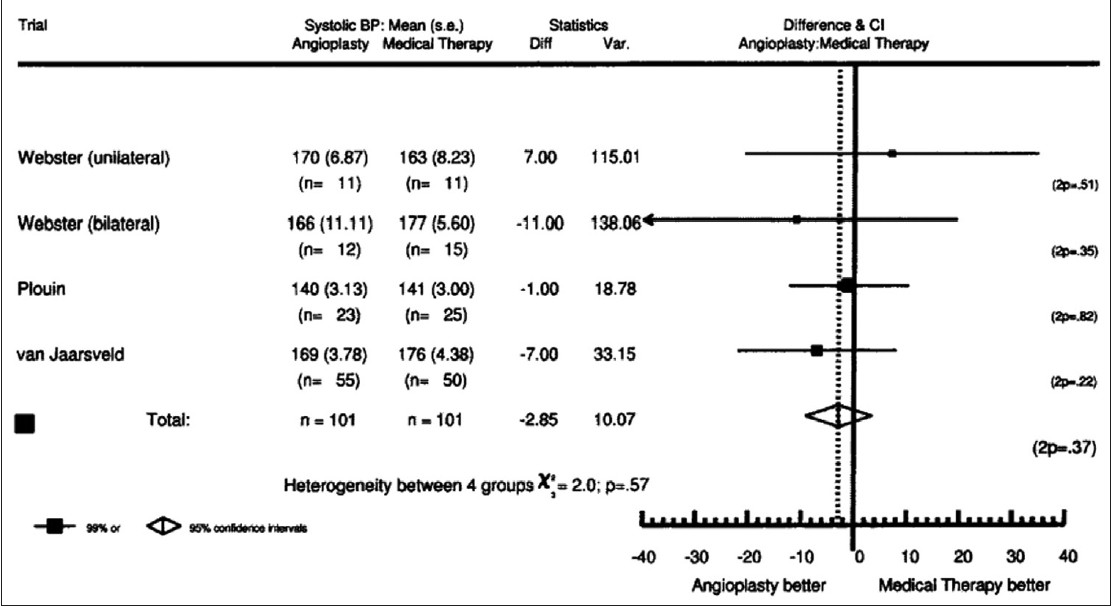 Figure 1: Mean systolic blood pressure at 6 months. Relative to the medical therapy group, the mean (95% CI) systolic BP was 2.9 mmHg (−9.1, 3.4) lower in the angioplasty group (P=0.4)