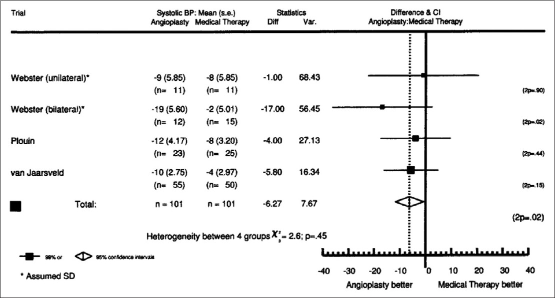 Figure 3: Mean change in systolic BP. A difference of 6.3 mmHg (95% CI = −11.7, −0.8) in the mean change between the two groups (P=0.02) favoring the angioplasty group