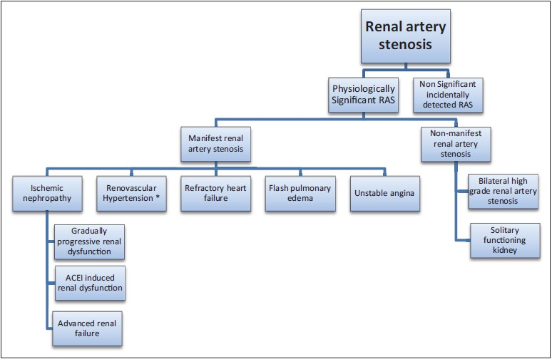 Figure 5: Indications for percutaneous transluminal renal angioplasty based upon various clinical presentations collectively labeled as