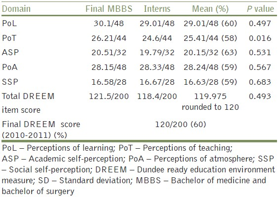 Table 2: Mean (and SD) DREEM domain scores for final MBBS and internship batch students