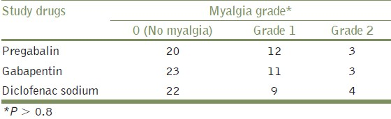 Table 3: The occurrence of myalgia and its severity in study groups