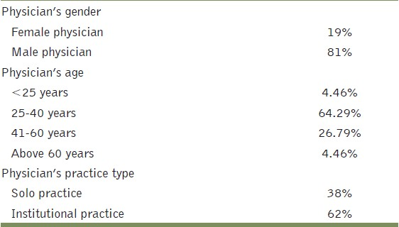 Table 2: Physician's characteristics as reported by patients (<i>N </i>= 112)