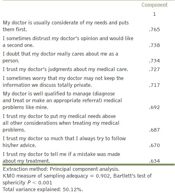 Table 4: Exploratory factor analysis of trust in physician questionnaire