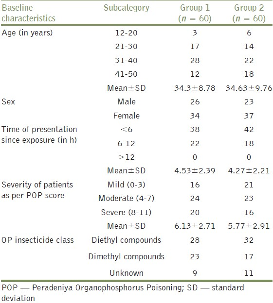 Table 2: Baseline characteristics of patients participating in the trial