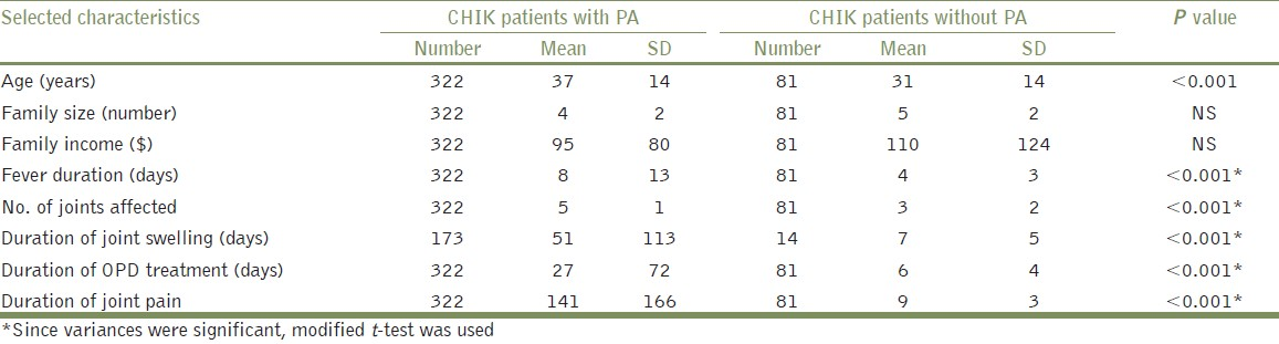 Table 1: Mean differences of selected characteristics for CHIK patients with and without persistent arthralgia (PA), Chennai, 2006