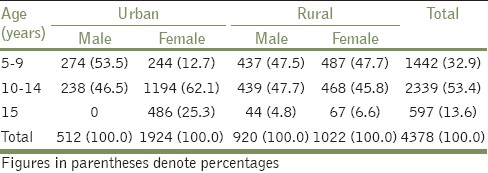Table 1: Distribution of students by age and gender