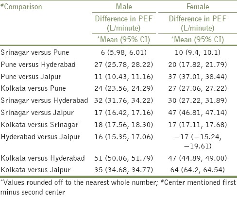 Reference Values For Peak Expiratory Flow In Indian Adult Population