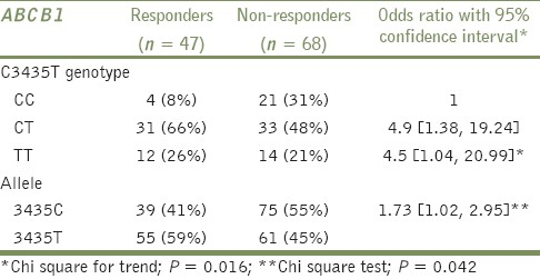 Table 3: Comparison of genotype and allele frequencies of <i>ABCB1</i> between responders and non-responders