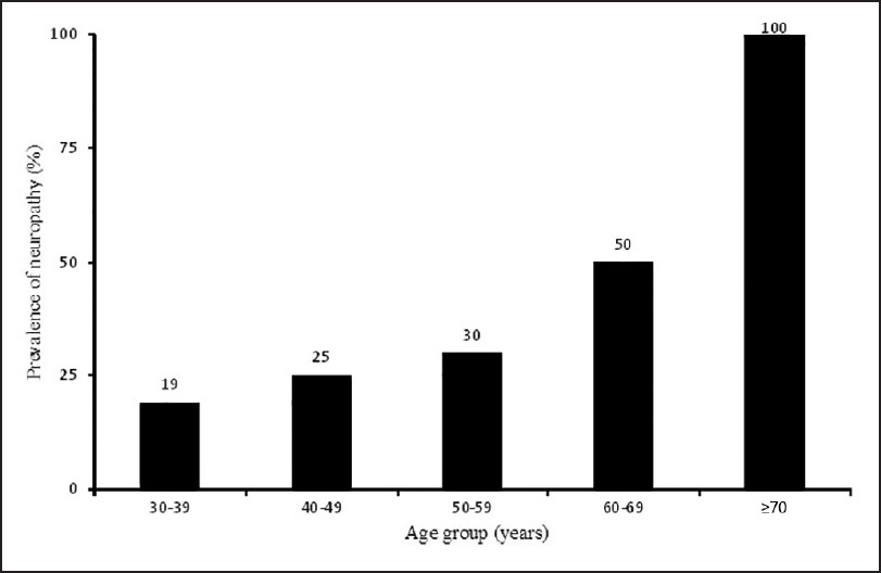 Figure 1: Prevalence of neuropathy in different age groups