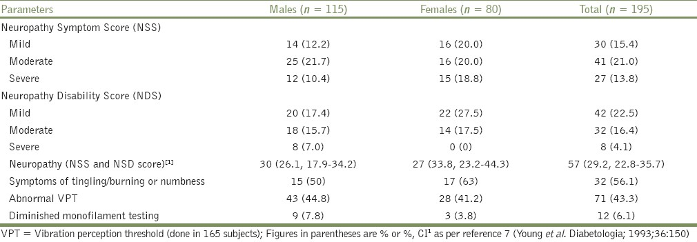 Table 2: Prevalence of peripheral neuropathy in the study population