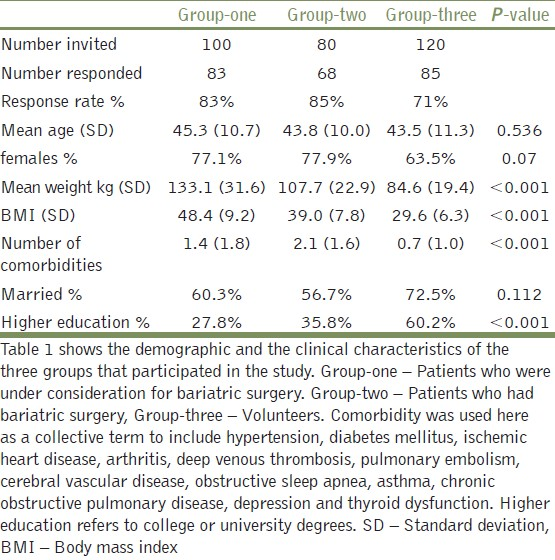 Table 1: Demographic and clinical characteristics of participants