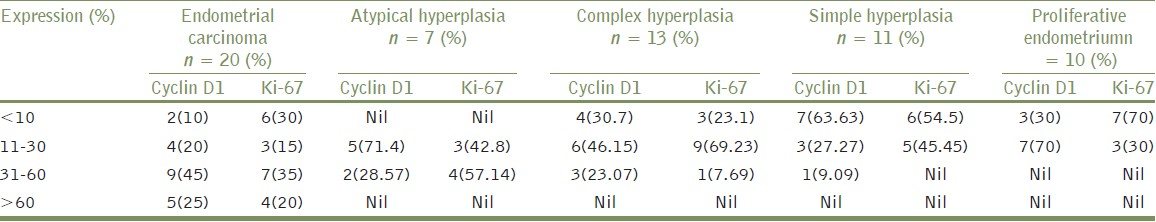 Table 2: Expression of cyclin D1 and Ki-67 in endometrial carcinoma, atypical hyperplasia, complex hyperplasia, simple hyperplasia, proliferative endometrium
