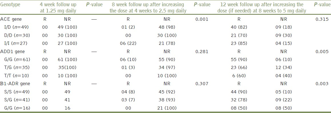 Table 1: Distribution of responders and non responders in hypertensive patients after treatment with ACE inhibitor (Ramipril)