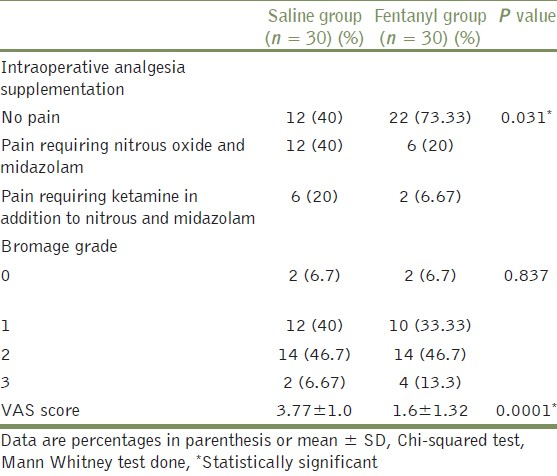 Table 3: Intraoperative analgesia supplementation, grade of motor block and intraoperative VAS score