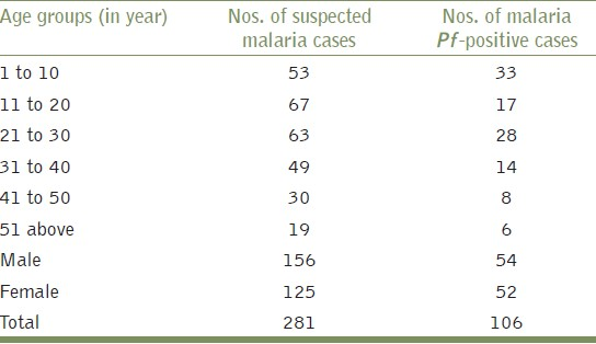 Table 2: Demographic characteristics among suspected/ confirmed malaria <i>P. falciparum</i> (<i>Pf</i>)-positive cases in Assam