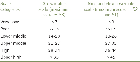 Table 6: Scoring of the scales