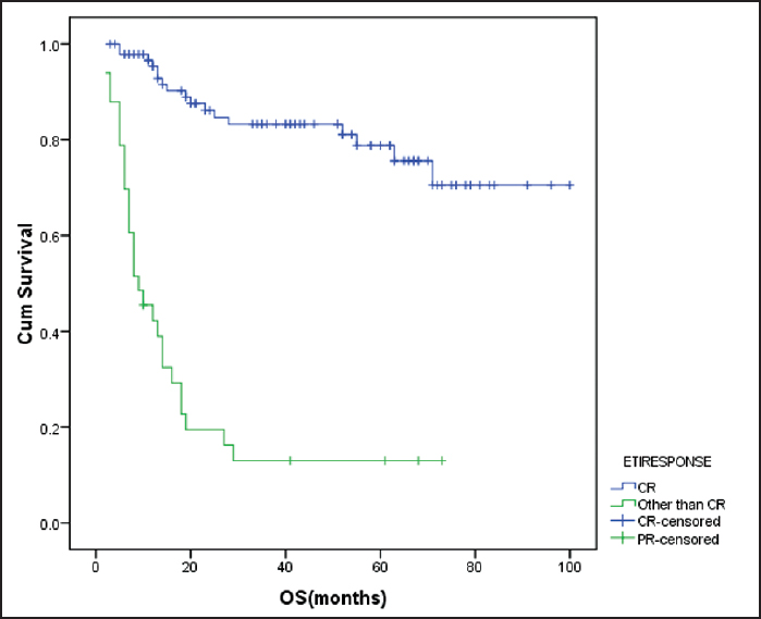 Figure 2: Effect of end of treatment response on overall survival failure to achieve CR after chemotherapy adversely influenced overall survival (<i>P</i> < 0.001) cum survival - cumulative survival ETIRESPONSE - End of treatment response