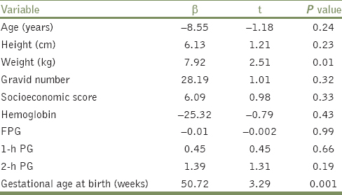 Table 3: Results of multiple linear regression analysis (backward) with birth weight as the outcome variable