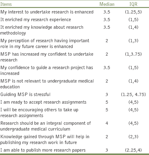 Table 4: Faculty perspectives [Mean and inter quartile range (IQR)] regarding MSP