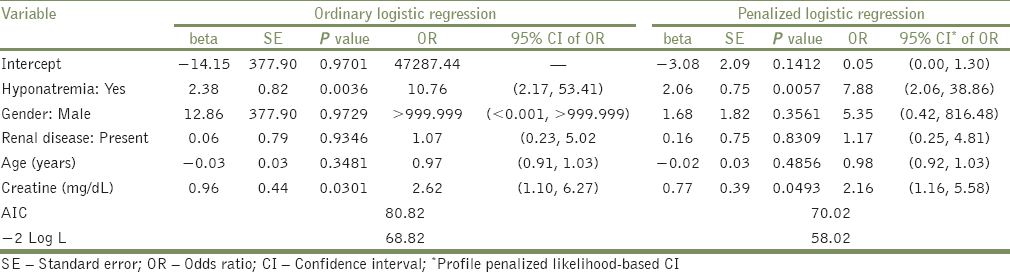 Analysis of sparse data in logistic regression in medical research