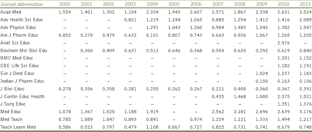 Table 2: Changes in journal impact factor (JIF) from the year 2000 to 2011 for selected journals on medical and health related education (adopted from ISI Journal Citation Report, last updated in August 8, 2012)
