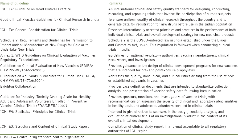 Table 1: Guidelines relevant to clinical evaluation of vaccines