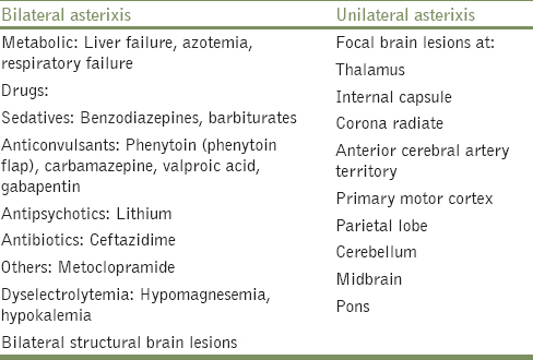 Table 1: Causes of asterixis
