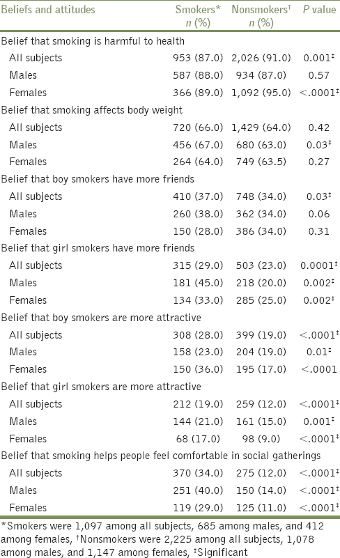 Table 2: Adolescents' beliefs and attitudes toward smoking by their smoking status and sex, Madinah, Al Madinah Region, Saudi Arabia