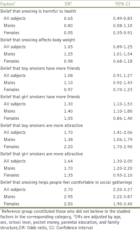 Table 3: Risk of smoking behavior associated with adolescents' beliefs and attitudes toward smoking by their sex, Madinah, Al Madinah Region, Saudi Arabia