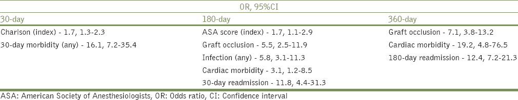 Table 3: Factors independently associated with 30-, 180-, and 360-day readmissions on multivariate analyses