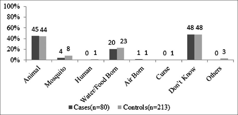 Background study of leptospirosis