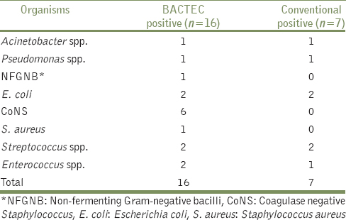 Table 2: The details of isolates recovered from specimens other than blood (<i>n</i>=38)