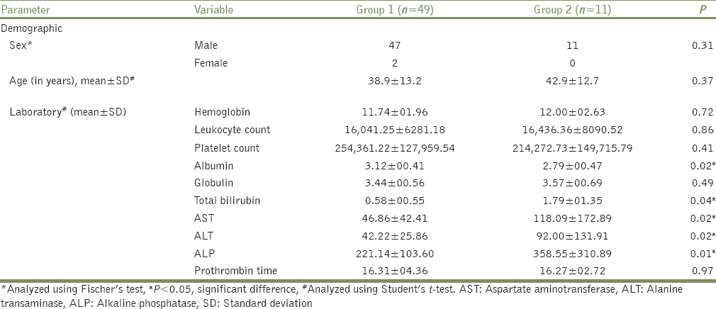 Table 2: Demographic profile and laboratory parameters in study population