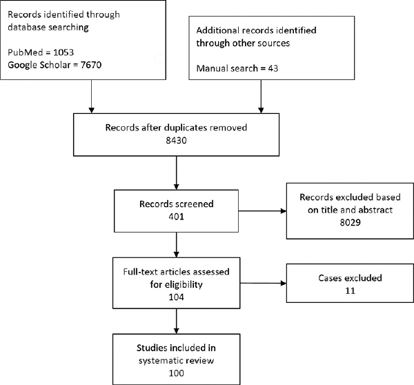 Gossypibomas in India - A systematic literature review