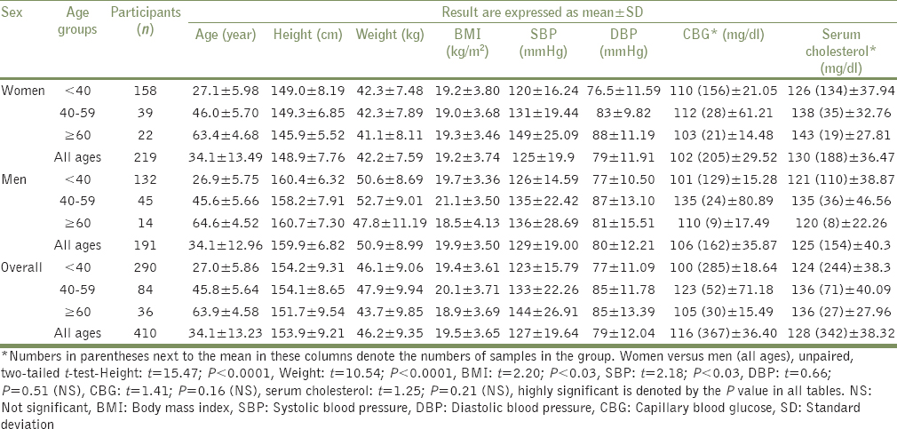 Table 2: Anthropometric parameters, blood pressure, fasting capillary blood  glucose, and serum cholesterol in the study population