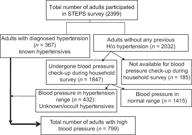 Figure 1: Distribution of known and unknown hypertensives in urban Puducherry, 2014–15