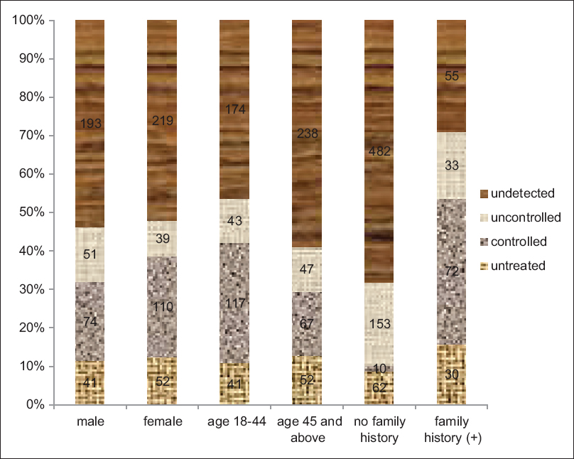 Figure 2: Distribution of hypertension status based on gender, age, and family history