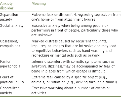 Table 1: Anxiety disorder types and their meanings