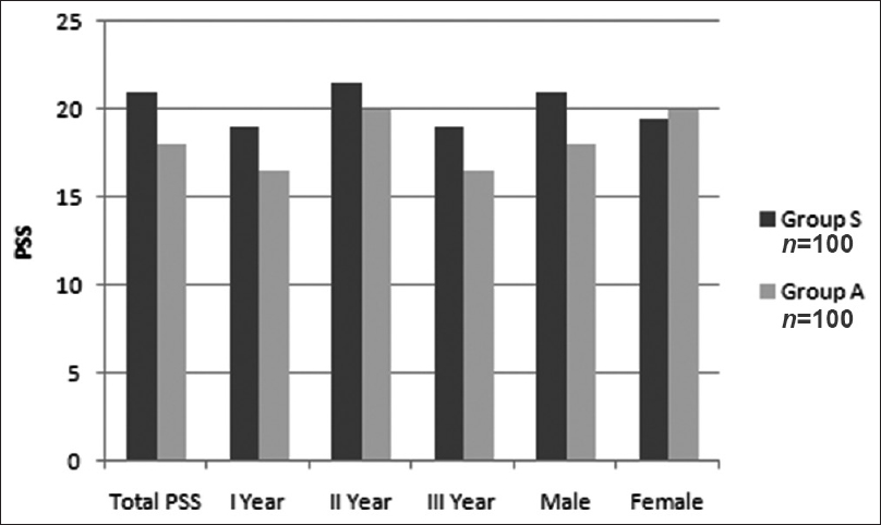 Figure 1: Perceived Stress Scale-10 score: Total, according to year of residency and gender, Group S: Surgical residents, Group A: Anesthesia residents