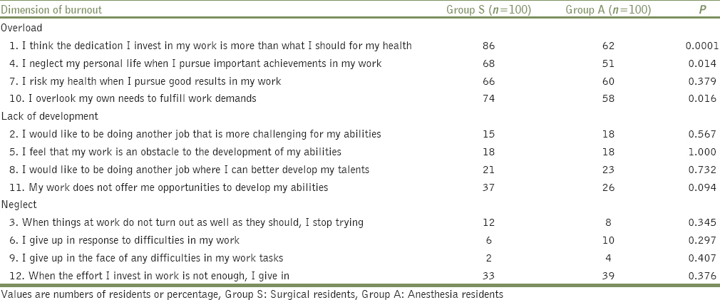Table 2: Agreement with the statements of Burnout Clinical Subtype Questionnaire-12
