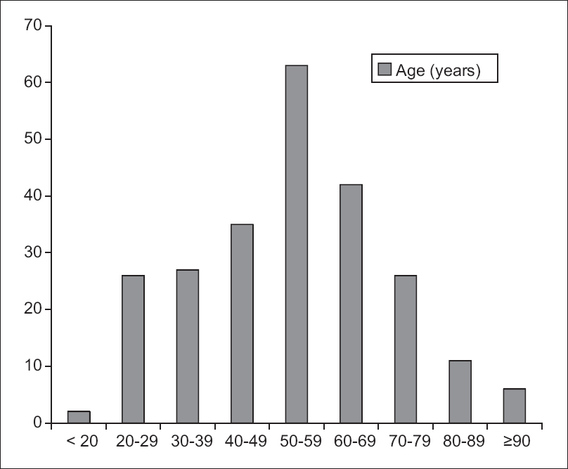 Figure 2: Age distribution in the study sample