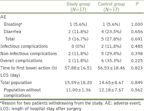 Table 6: AEs and clinical outcomes between the two studied groups