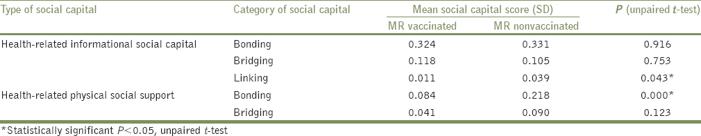 Table 3: Health-related social capital among MR vaccinated and nonvaccinated families
