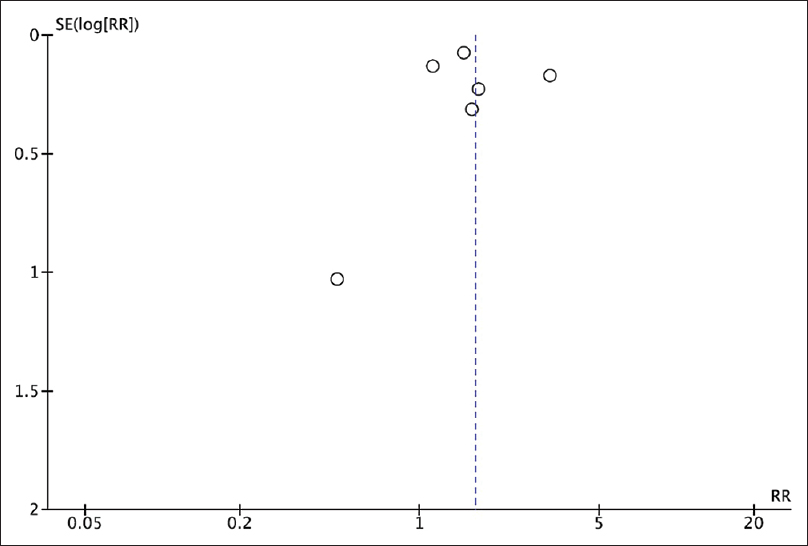 Figure 3: Funnel plot of this meta-analysis