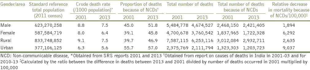 Table 3: Gender- and area-wise estimated number of deaths among males and females because of NCDs and the decreasein deaths because of NCDs in India from 2001 to 2013